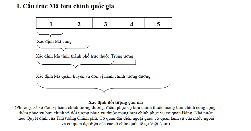 Cấu trúc mã zip code Việt Nam năm 2020