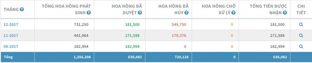 Affiliate Marketing. Cách làm cho người mới tại Việt Nam 12