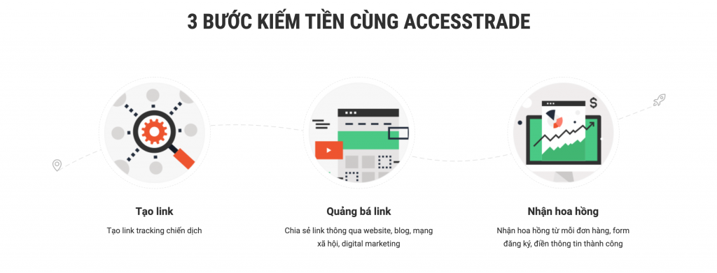 3 bước kiếm tiền cùng Accesstrade